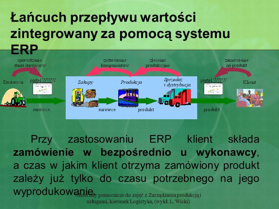 Materiały pomocnicze do zajęć z Zarządzania produkcją i usługami, kierunek Logistyka, (wykł. L. Wicki) Łańcuch przepływu wartości zintegrowany za pomo