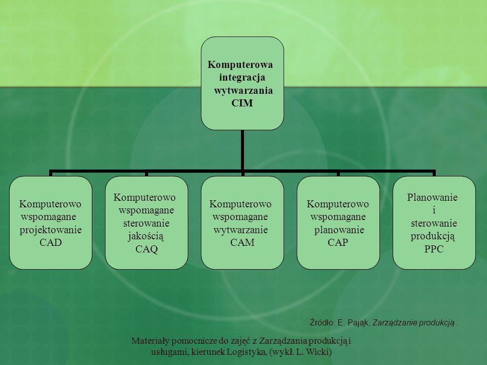Materiały pomocnicze do zajęć z Zarządzania produkcją i usługami, kierunek Logistyka, (wykł. L. Wicki) Źródło: E. Pająk, Zarządzanie produkcją. Komput