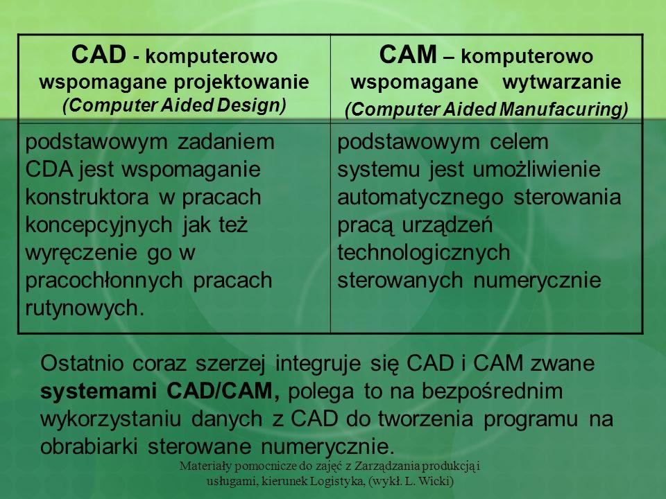 Materiały pomocnicze do zajęć z Zarządzania produkcją i usługami, kierunek Logistyka, (wykł. L. Wicki) Ostatnio coraz szerzej integruje się CAD i CAM