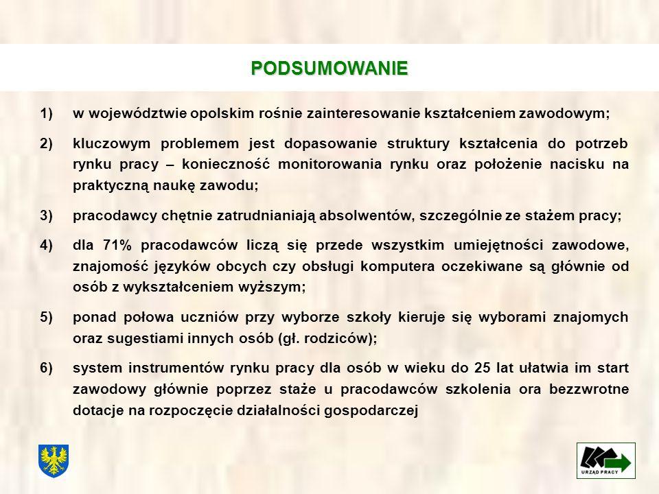 1)w województwie opolskim rośnie zainteresowanie kształceniem zawodowym; 2)kluczowym problemem jest dopasowanie struktury kształcenia do potrzeb rynku
