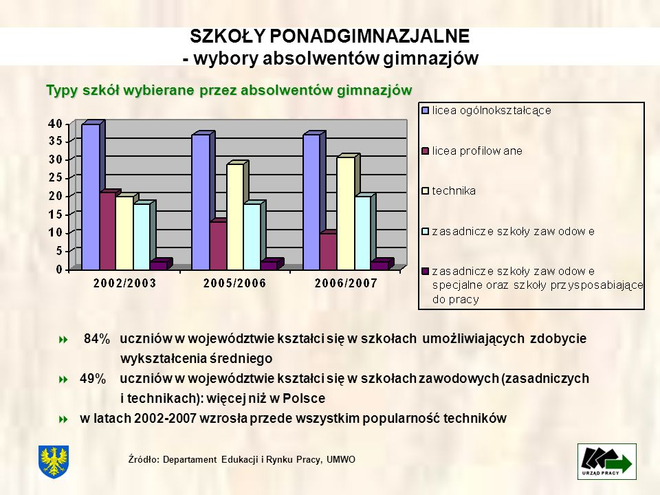 SZKOŁY PONADGIMNAZJALNE - wybory absolwentów gimnazjów Typy szkół wybierane przez absolwentów gimnazjów 84% uczniów w województwie kształci się w szko
