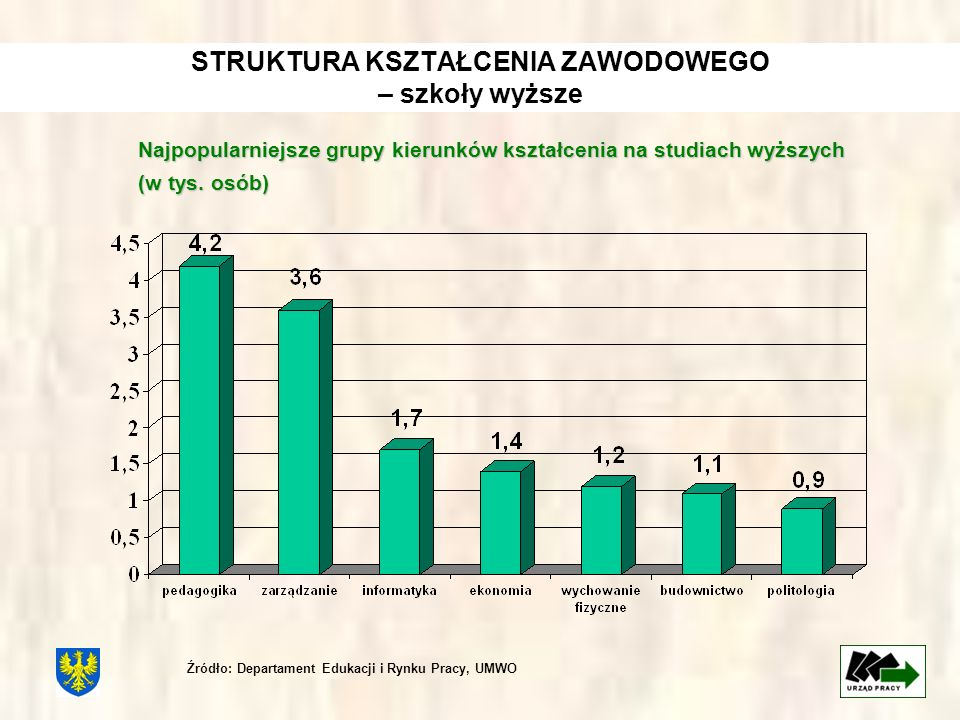 STRUKTURA KSZTAŁCENIA ZAWODOWEGO – szkoły wyższe Najpopularniejsze grupy kierunków kształcenia na studiach wyższych (w tys. osób) Źródło: Departament