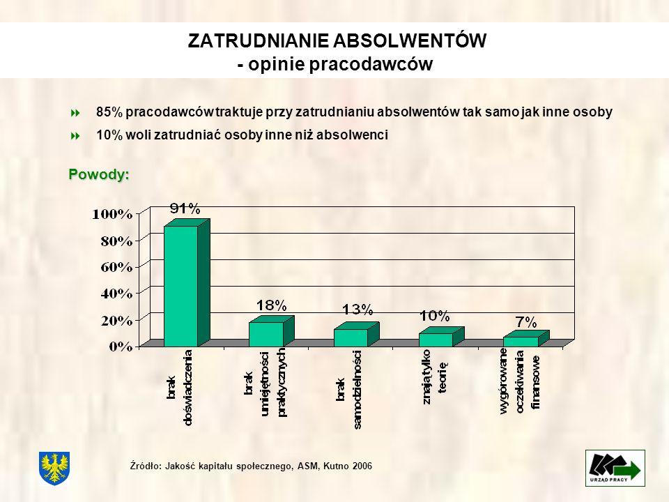 ZATRUDNIANIE ABSOLWENTÓW - opinie pracodawców 85% pracodawców traktuje przy zatrudnianiu absolwentów tak samo jak inne osoby 10% woli zatrudniać osoby inne niż absolwenciPowody: Źródło: Jakość kapitału społecznego, ASM, Kutno 2006