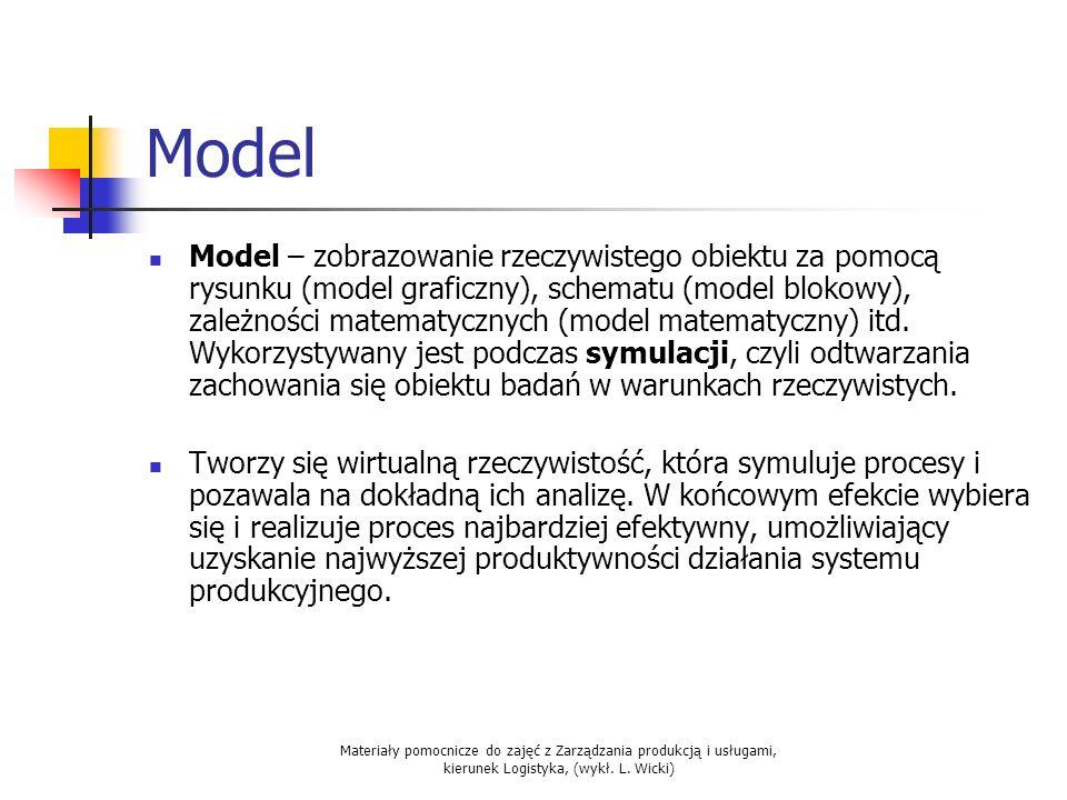 Materiały pomocnicze do zajęć z Zarządzania produkcją i usługami, kierunek Logistyka, (wykł. L. Wicki) Model Model – zobrazowanie rzeczywistego obiekt