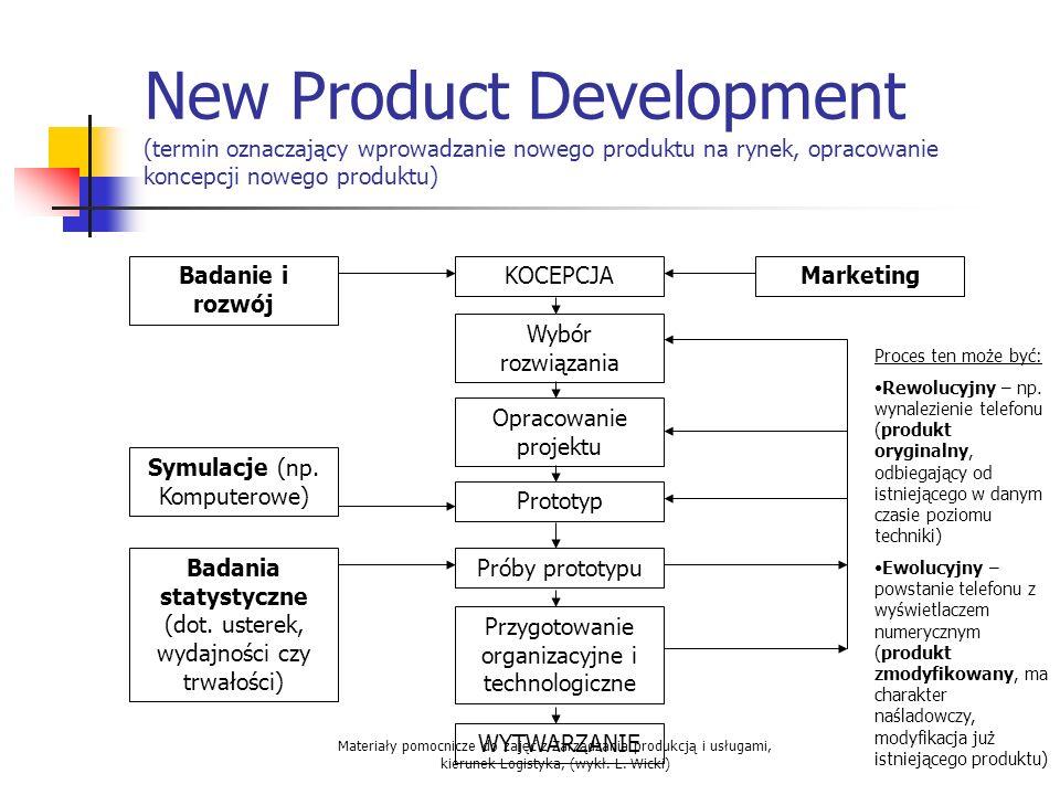 Materiały pomocnicze do zajęć z Zarządzania produkcją i usługami, kierunek Logistyka, (wykł. L. Wicki) New Product Development (termin oznaczający wpr