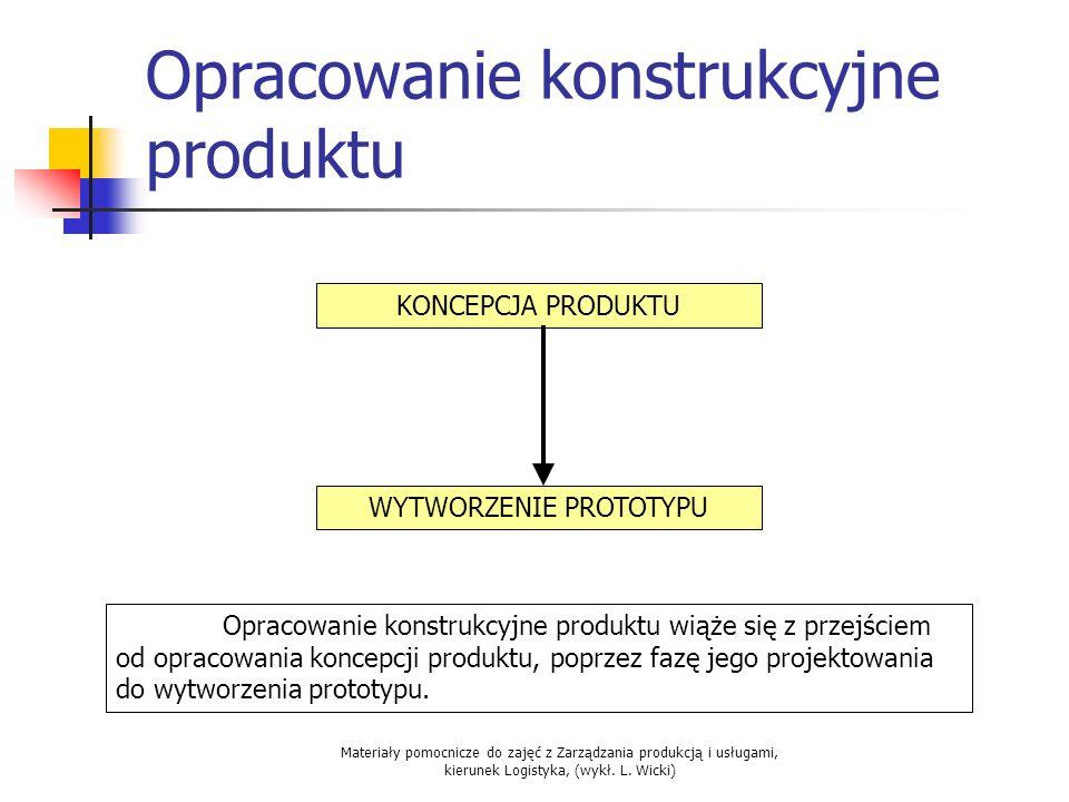 Materiały pomocnicze do zajęć z Zarządzania produkcją i usługami, kierunek Logistyka, (wykł. L. Wicki) Opracowanie konstrukcyjne produktu KONCEPCJA PR