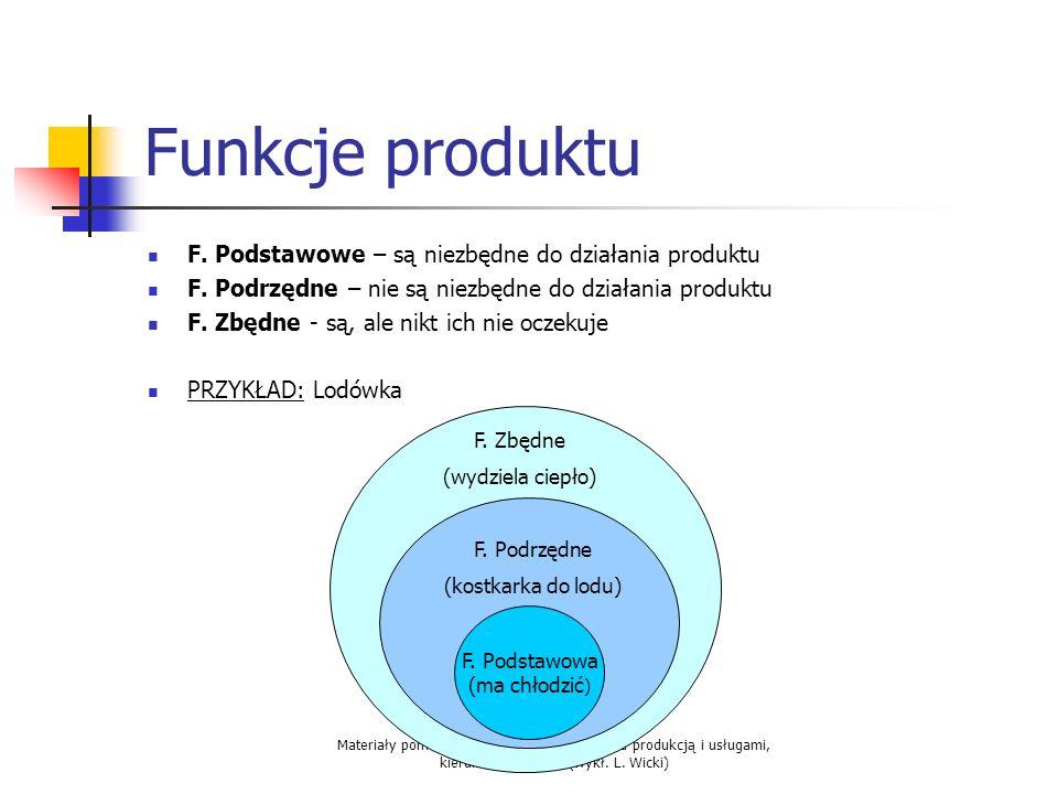 Materiały pomocnicze do zajęć z Zarządzania produkcją i usługami, kierunek Logistyka, (wykł. L. Wicki) Funkcje produktu F. Podstawowe – są niezbędne d