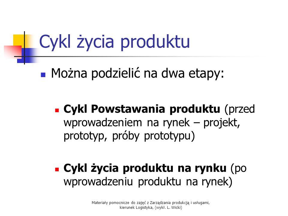 Materiały pomocnicze do zajęć z Zarządzania produkcją i usługami, kierunek Logistyka, (wykł. L. Wicki) Cykl życia produktu Można podzielić na dwa etap