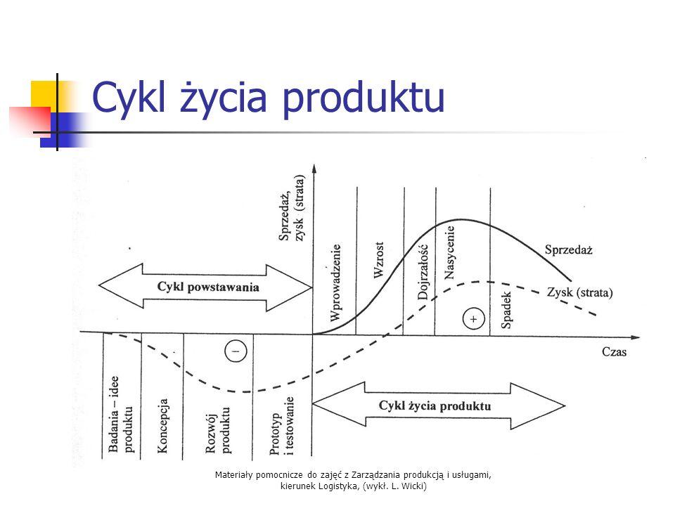 Materiały pomocnicze do zajęć z Zarządzania produkcją i usługami, kierunek Logistyka, (wykł. L. Wicki) Cykl życia produktu