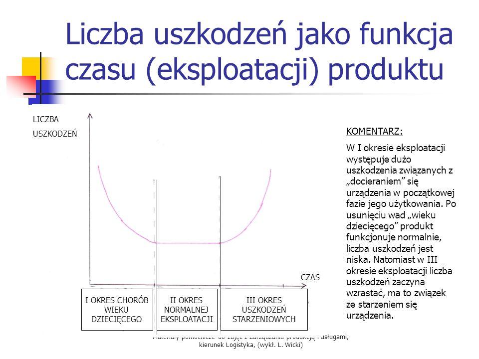 Materiały pomocnicze do zajęć z Zarządzania produkcją i usługami, kierunek Logistyka, (wykł. L. Wicki) Liczba uszkodzeń jako funkcja czasu (eksploatac