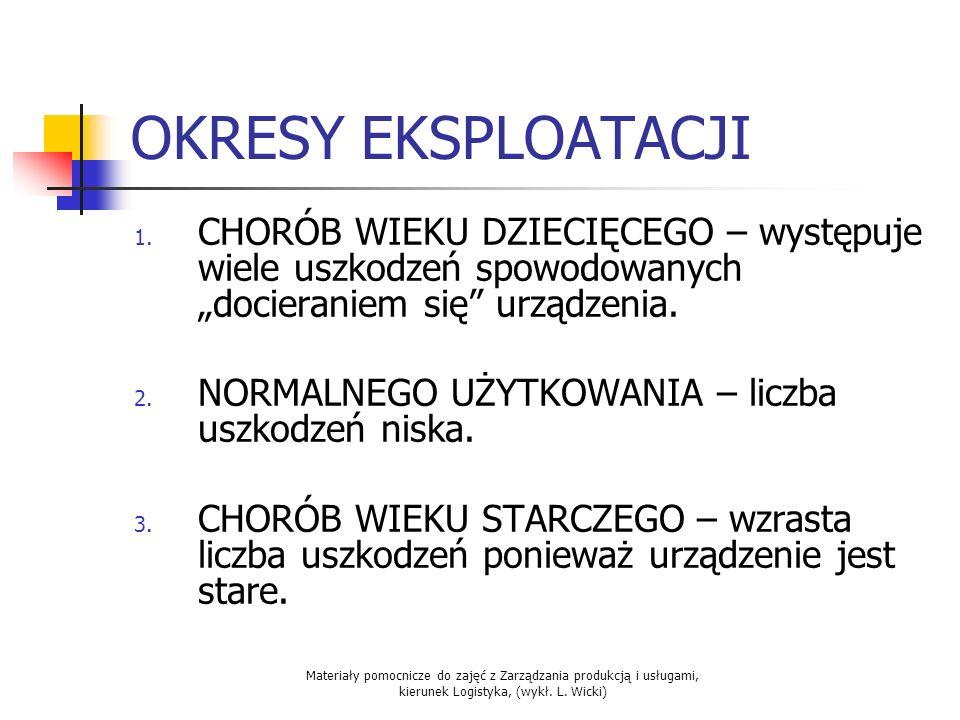 Materiały pomocnicze do zajęć z Zarządzania produkcją i usługami, kierunek Logistyka, (wykł. L. Wicki) OKRESY EKSPLOATACJI 1. CHORÓB WIEKU DZIECIĘCEGO