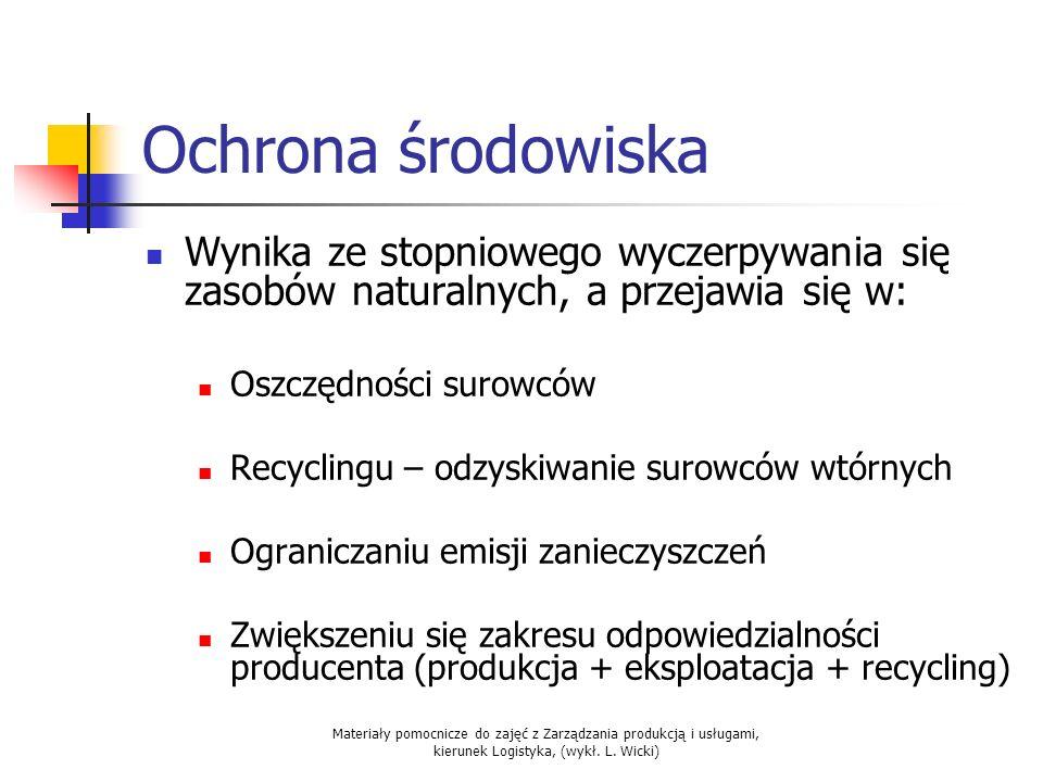 Materiały pomocnicze do zajęć z Zarządzania produkcją i usługami, kierunek Logistyka, (wykł. L. Wicki) Ochrona środowiska Wynika ze stopniowego wyczer