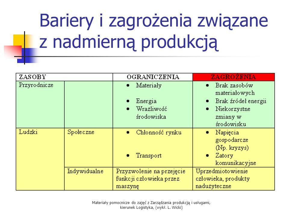 Materiały pomocnicze do zajęć z Zarządzania produkcją i usługami, kierunek Logistyka, (wykł. L. Wicki) Bariery i zagrożenia związane z nadmierną produ