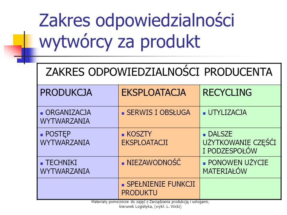 Materiały pomocnicze do zajęć z Zarządzania produkcją i usługami, kierunek Logistyka, (wykł. L. Wicki) Zakres odpowiedzialności wytwórcy za produkt ZA