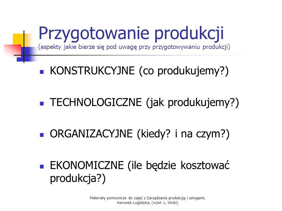 Materiały pomocnicze do zajęć z Zarządzania produkcją i usługami, kierunek Logistyka, (wykł. L. Wicki) Przygotowanie produkcji (aspekty jakie bierze s