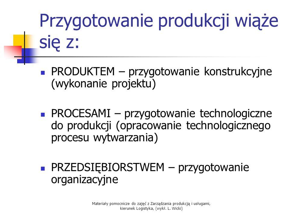 Materiały pomocnicze do zajęć z Zarządzania produkcją i usługami, kierunek Logistyka, (wykł. L. Wicki) Przygotowanie produkcji wiąże się z: PRODUKTEM