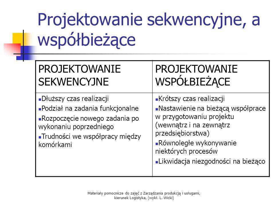 Materiały pomocnicze do zajęć z Zarządzania produkcją i usługami, kierunek Logistyka, (wykł. L. Wicki) Projektowanie sekwencyjne, a współbieżące PROJE