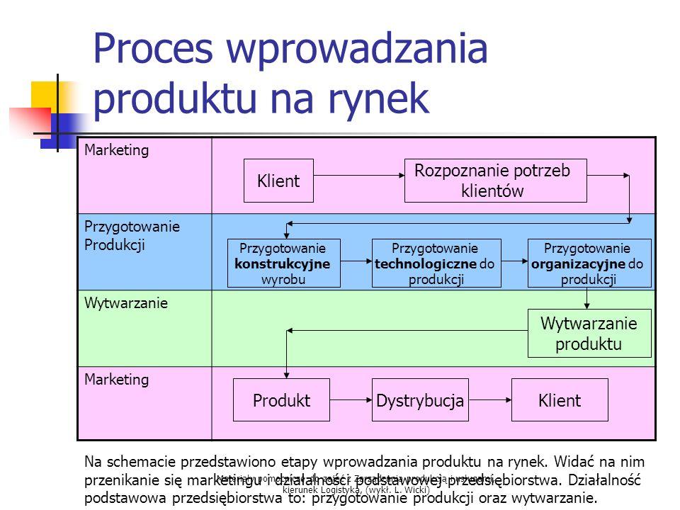 Materiały pomocnicze do zajęć z Zarządzania produkcją i usługami, kierunek Logistyka, (wykł. L. Wicki) Proces wprowadzania produktu na rynek Marketing
