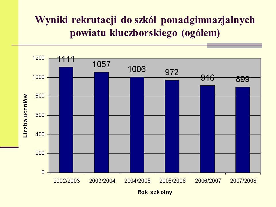 Wyniki rekrutacji do szkół ponadgimnazjalnych powiatu kluczborskiego (ogółem)
