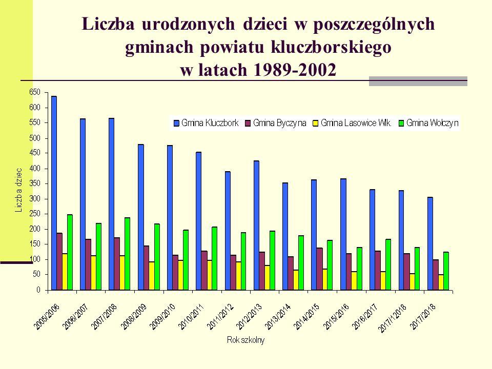 Liczba urodzonych dzieci w poszczególnych gminach powiatu kluczborskiego w latach 1989-2002