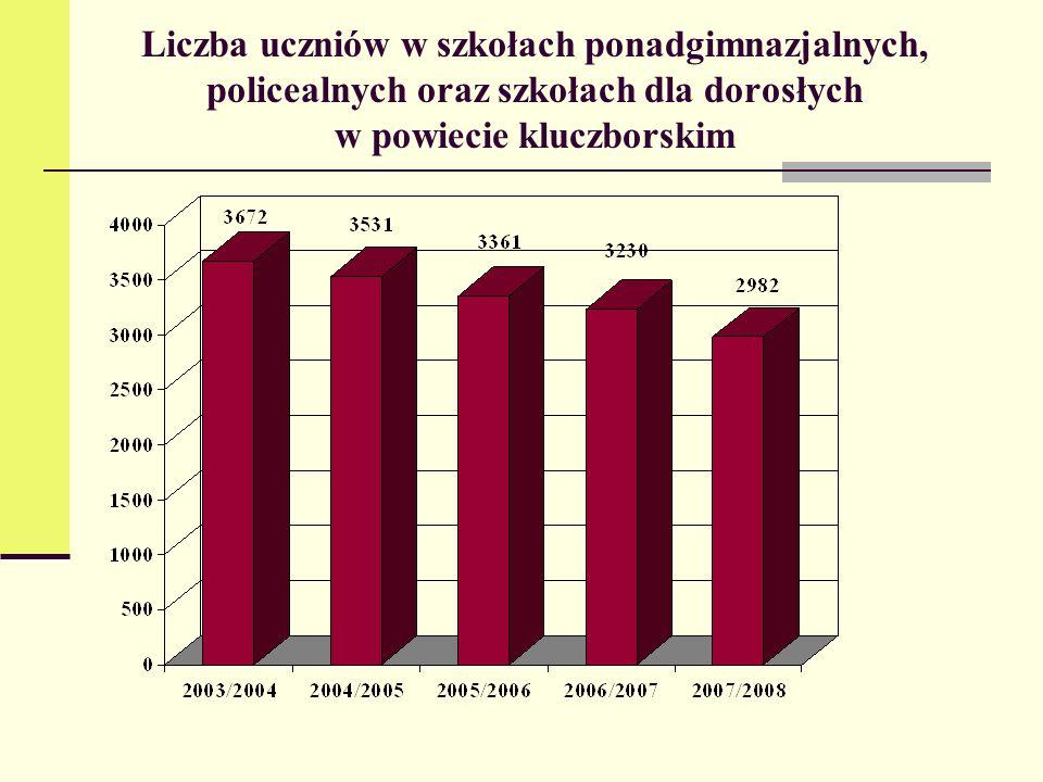Liczba uczniów w szkołach ponadgimnazjalnych, policealnych oraz szkołach dla dorosłych w powiecie kluczborskim