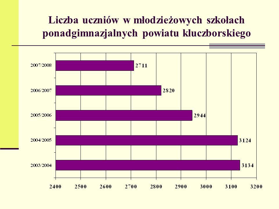 Liczba uczniów w młodzieżowych szkołach ponadgimnazjalnych powiatu kluczborskiego