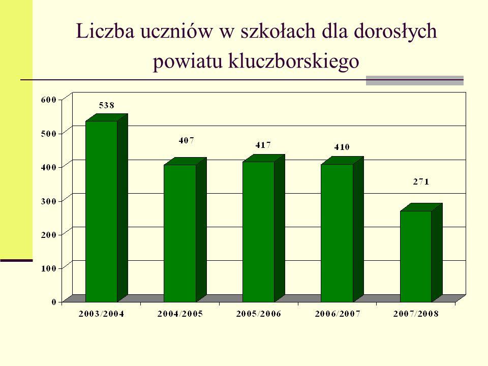 Liczba uczniów w szkołach dla dorosłych powiatu kluczborskiego