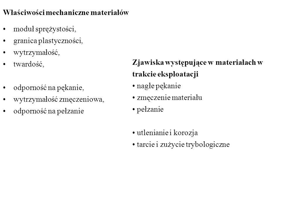 Właściwości mechaniczne materiałów moduł sprężystości, granica plastyczności, wytrzymałość, twardość, odporność na pękanie, wytrzymałość zmęczeniowa, odporność na pełzanie Zjawiska występujące w materiałach w trakcie eksploatacji nagłe pękanie zmęczenie materiału pełzanie utlenianie i korozja tarcie i zużycie trybologiczne