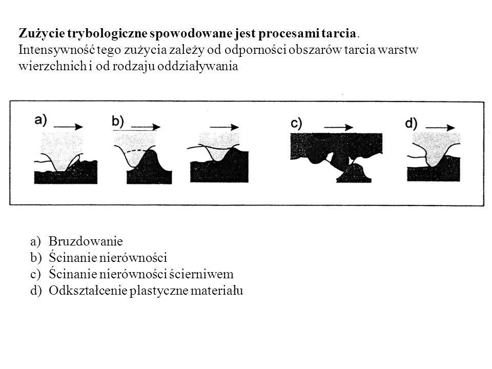 Zużycie trybologiczne spowodowane jest procesami tarcia.