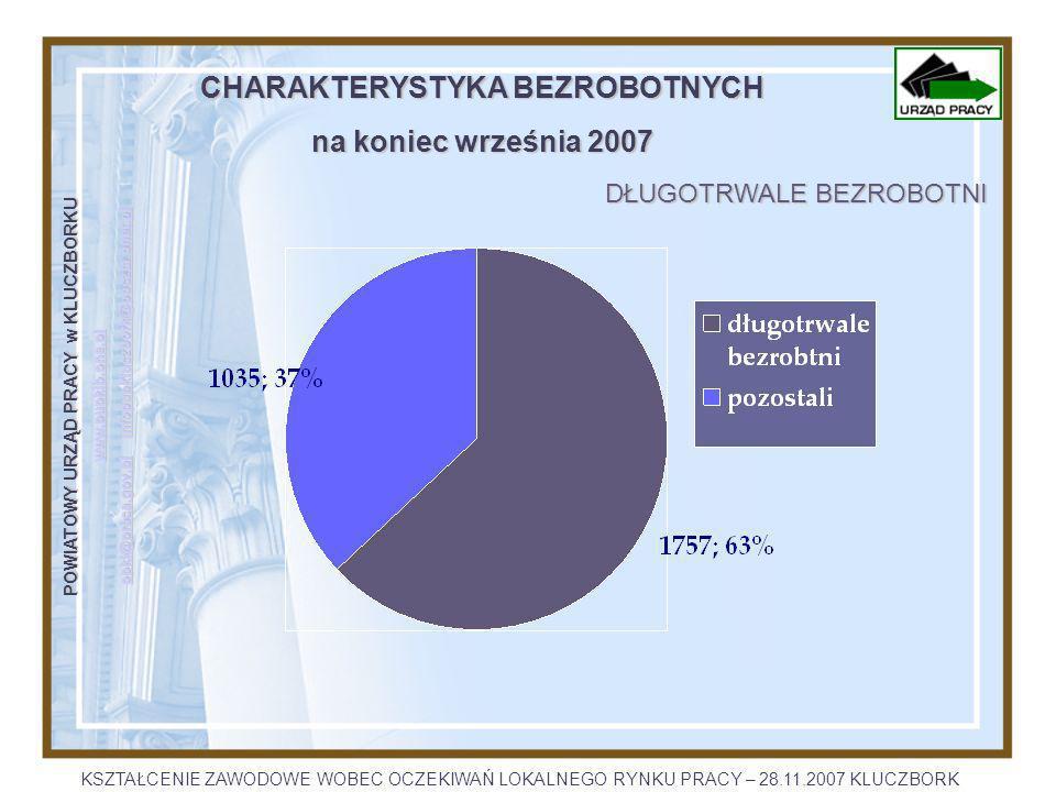 POWIATOWY URZĄD PRACY w KLUCZBORKU www.pupklb.one.pl opkl@praca.gov.plopkl@praca.gov.pl infopupkluczbork@poczta.onet.pl infopupkluczbork@poczta.onet.pl opkl@praca.gov.plinfopupkluczbork@poczta.onet.pl CHARAKTERYSTYKA BEZROBOTNYCH na koniec września 2007 DŁUGOTRWALE BEZROBOTNI KSZTAŁCENIE ZAWODOWE WOBEC OCZEKIWAŃ LOKALNEGO RYNKU PRACY – 28.11.2007 KLUCZBORK