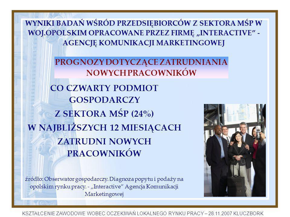 PROGNOZY DOTYCZĄCE ZATRUDNIANIA NOWYCH PRACOWNIKÓW CO CZWARTY PODMIOT GOSPODARCZY Z SEKTORA MŚP (24%) W NAJBLIŻSZYCH 12 MIESIĄCACH ZATRUDNI NOWYCH PRACOWNIKÓW źródło: Obserwator gospodarczy.