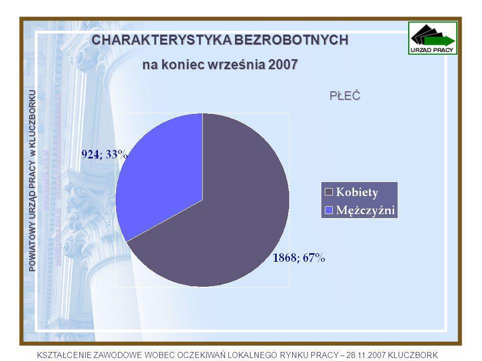 POWIATOWY URZĄD PRACY w KLUCZBORKU www.pupklb.one.pl opkl@praca.gov.plopkl@praca.gov.pl infopupkluczbork@poczta.onet.pl infopupkluczbork@poczta.onet.pl opkl@praca.gov.plinfopupkluczbork@poczta.onet.pl CHARAKTERYSTYKA BEZROBOTNYCH na koniec września 2007 MIEJSCE ZAMIESZKANIA KSZTAŁCENIE ZAWODOWE WOBEC OCZEKIWAŃ LOKALNEGO RYNKU PRACY – 28.11.2007 KLUCZBORK