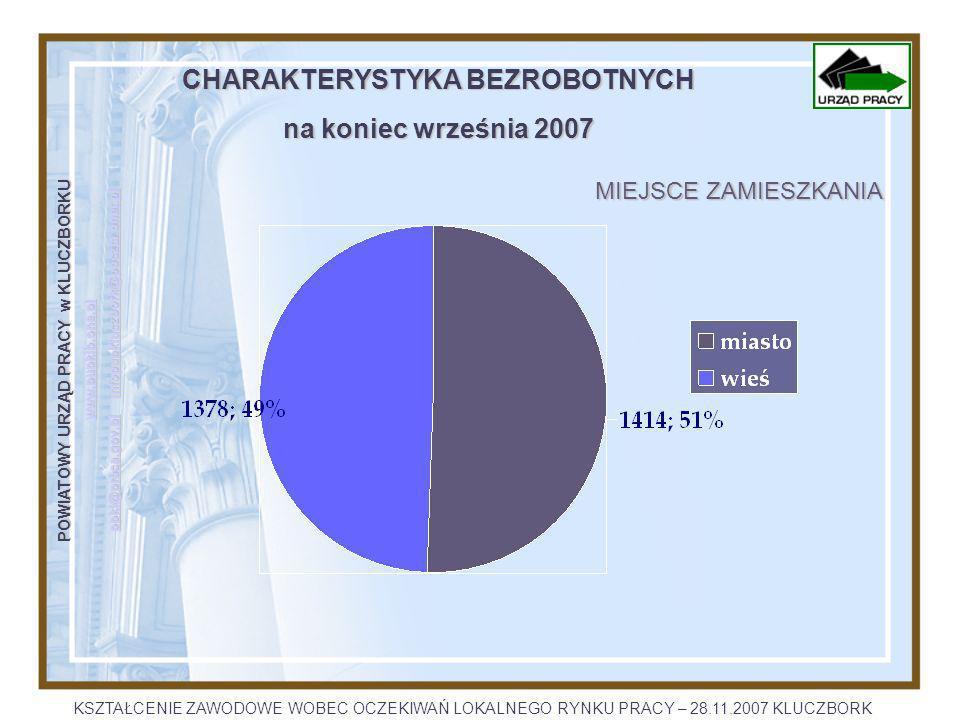 POWIATOWY URZĄD PRACY w KLUCZBORKU www.pupklb.one.pl opkl@praca.gov.plopkl@praca.gov.pl infopupkluczbork@poczta.onet.pl infopupkluczbork@poczta.onet.pl opkl@praca.gov.plinfopupkluczbork@poczta.onet.pl CHARAKTERYSTYKA BEZROBOTNYCH na koniec września 2007 WYKSZTAŁCENIE KSZTAŁCENIE ZAWODOWE WOBEC OCZEKIWAŃ LOKALNEGO RYNKU PRACY – 28.11.2007 KLUCZBORK