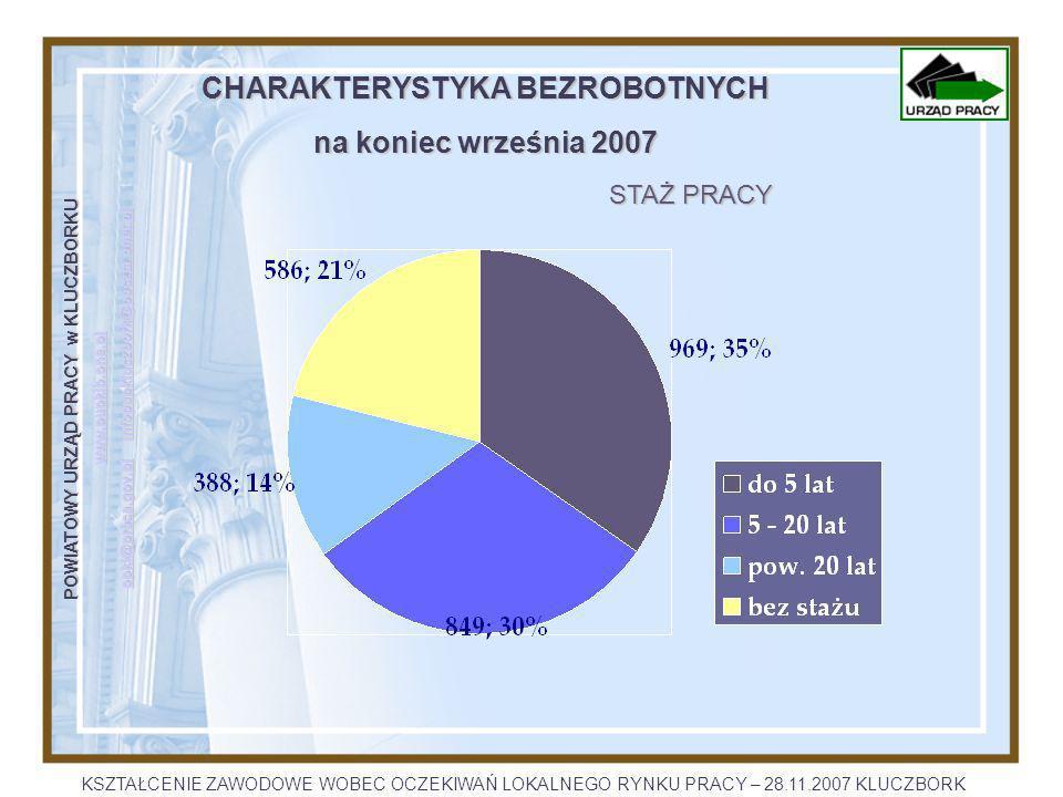 POWIATOWY URZĄD PRACY w KLUCZBORKU www.pupklb.one.pl opkl@praca.gov.plopkl@praca.gov.pl infopupkluczbork@poczta.onet.pl infopupkluczbork@poczta.onet.pl opkl@praca.gov.plinfopupkluczbork@poczta.onet.pl CHARAKTERYSTYKA BEZROBOTNYCH na koniec września 2007 STAŻ PRACY KSZTAŁCENIE ZAWODOWE WOBEC OCZEKIWAŃ LOKALNEGO RYNKU PRACY – 28.11.2007 KLUCZBORK