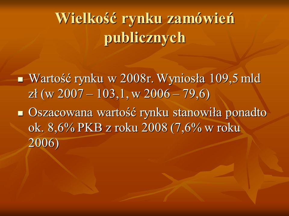 Wielkość rynku zamówień publicznych Wartość rynku w 2008r.