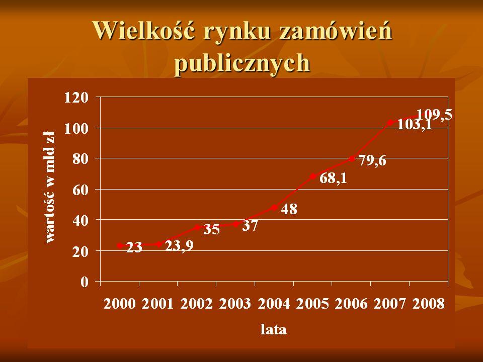 Wielkość rynku zamówień publicznych
