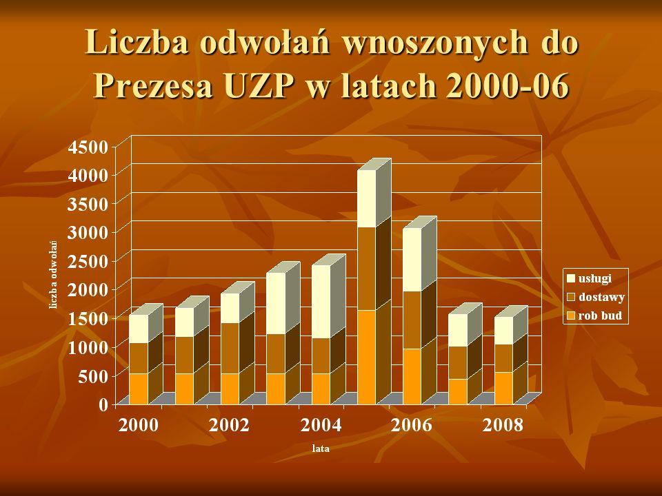 Liczba odwołań wnoszonych do Prezesa UZP w latach 2000-06