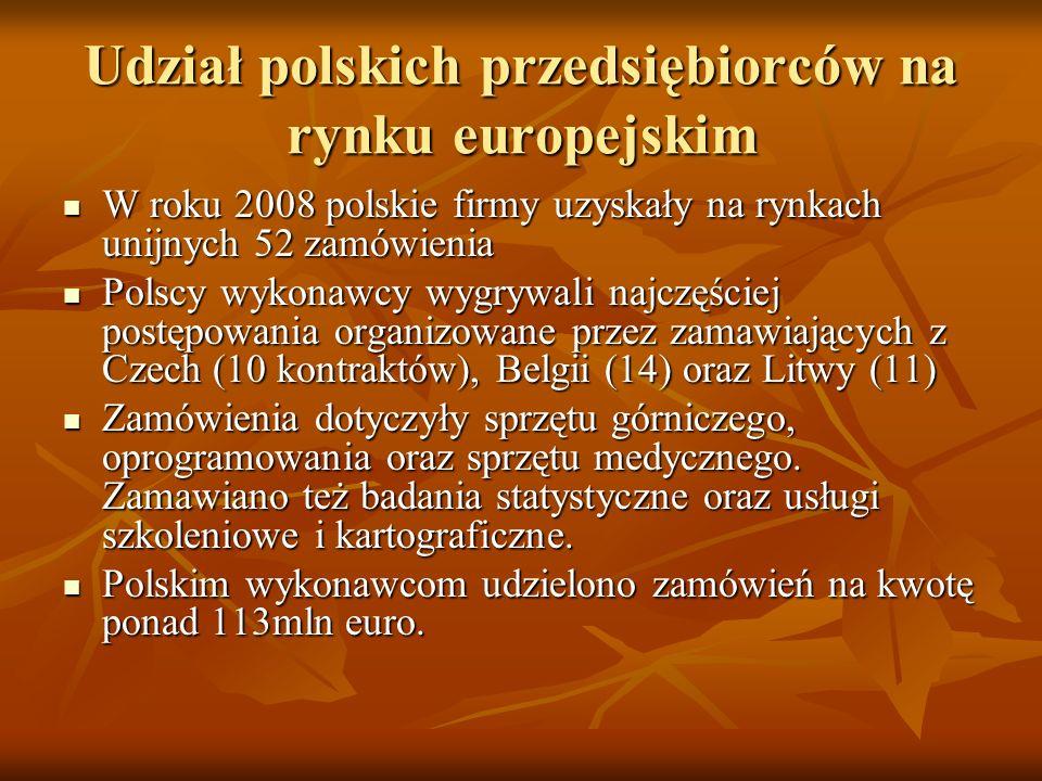 Udział polskich przedsiębiorców na rynku europejskim W roku 2008 polskie firmy uzyskały na rynkach unijnych 52 zamówienia W roku 2008 polskie firmy uzyskały na rynkach unijnych 52 zamówienia Polscy wykonawcy wygrywali najczęściej postępowania organizowane przez zamawiających z Czech (10 kontraktów), Belgii (14) oraz Litwy (11) Polscy wykonawcy wygrywali najczęściej postępowania organizowane przez zamawiających z Czech (10 kontraktów), Belgii (14) oraz Litwy (11) Zamówienia dotyczyły sprzętu górniczego, oprogramowania oraz sprzętu medycznego.