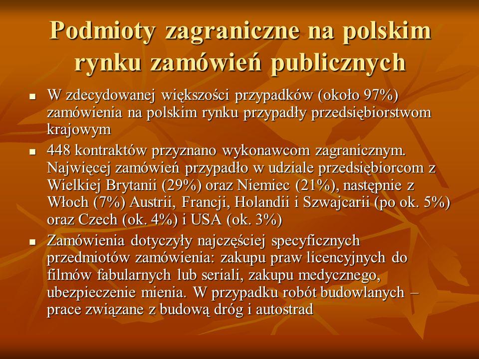 Podmioty zagraniczne na polskim rynku zamówień publicznych W zdecydowanej większości przypadków (około 97%) zamówienia na polskim rynku przypadły przedsiębiorstwom krajowym W zdecydowanej większości przypadków (około 97%) zamówienia na polskim rynku przypadły przedsiębiorstwom krajowym 448 kontraktów przyznano wykonawcom zagranicznym.
