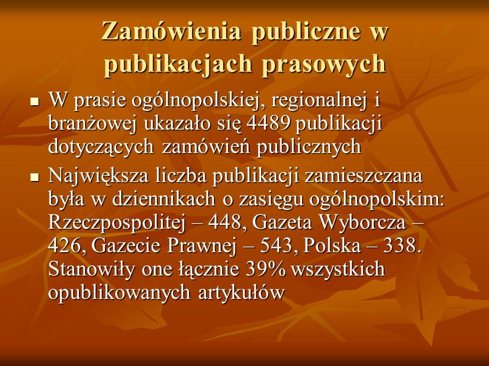 Zamówienia publiczne w publikacjach prasowych W prasie ogólnopolskiej, regionalnej i branżowej ukazało się 4489 publikacji dotyczących zamówień publicznych W prasie ogólnopolskiej, regionalnej i branżowej ukazało się 4489 publikacji dotyczących zamówień publicznych Największa liczba publikacji zamieszczana była w dziennikach o zasięgu ogólnopolskim: Rzeczpospolitej – 448, Gazeta Wyborcza – 426, Gazecie Prawnej – 543, Polska – 338.
