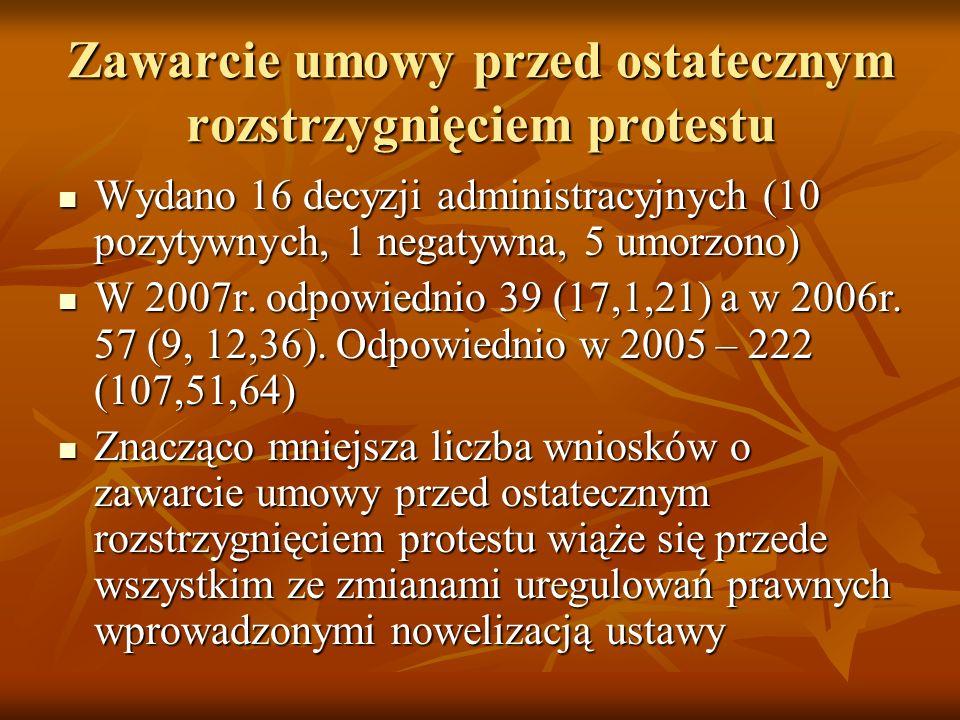 Zawarcie umowy przed ostatecznym rozstrzygnięciem protestu Wydano 16 decyzji administracyjnych (10 pozytywnych, 1 negatywna, 5 umorzono) Wydano 16 decyzji administracyjnych (10 pozytywnych, 1 negatywna, 5 umorzono) W 2007r.