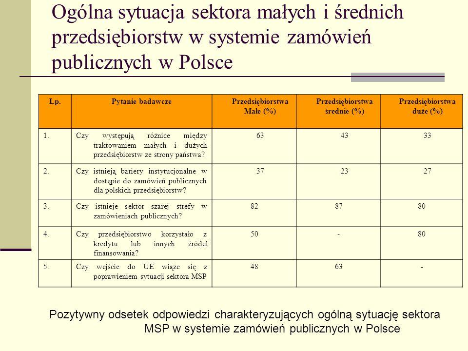 Ogólna sytuacja sektora małych i średnich przedsiębiorstw w systemie zamówień publicznych w Polsce Lp.Pytanie badawczePrzedsiębiorstwa Małe (%) Przeds