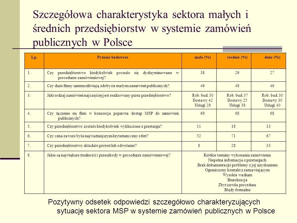 Szczegółowa charakterystyka sektora małych i średnich przedsiębiorstw w systemie zamówień publicznych w Polsce Lp.Pytanie badawczemałe (%)średnie (%)d