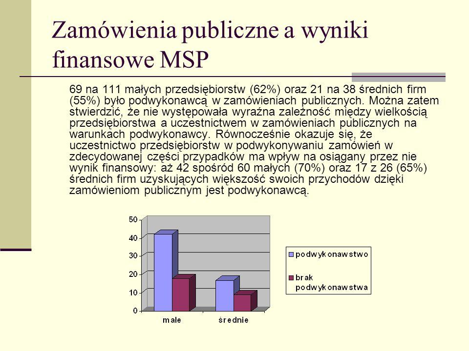 Zamówienia publiczne a wyniki finansowe MSP 69 na 111 małych przedsiębiorstw (62%) oraz 21 na 38 średnich firm (55%) było podwykonawcą w zamówieniach