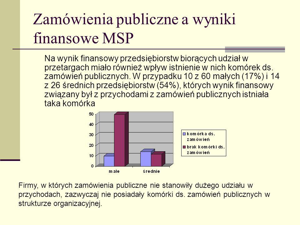 Zamówienia publiczne a wyniki finansowe MSP Na wynik finansowy przedsiębiorstw biorących udział w przetargach miało również wpływ istnienie w nich kom