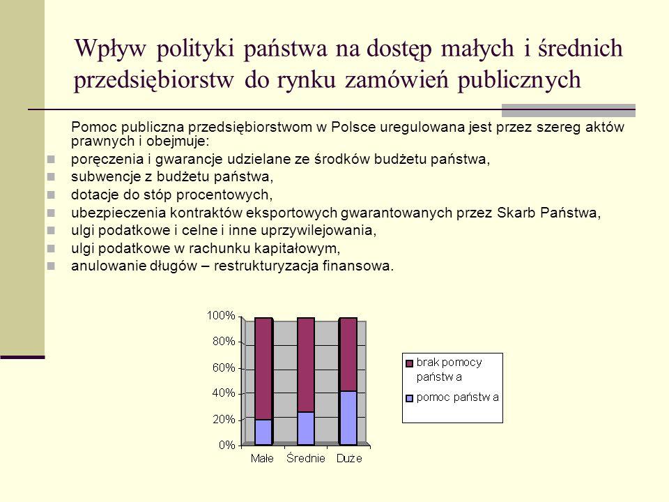 Wpływ polityki państwa na dostęp małych i średnich przedsiębiorstw do rynku zamówień publicznych Pomoc publiczna przedsiębiorstwom w Polsce uregulowan