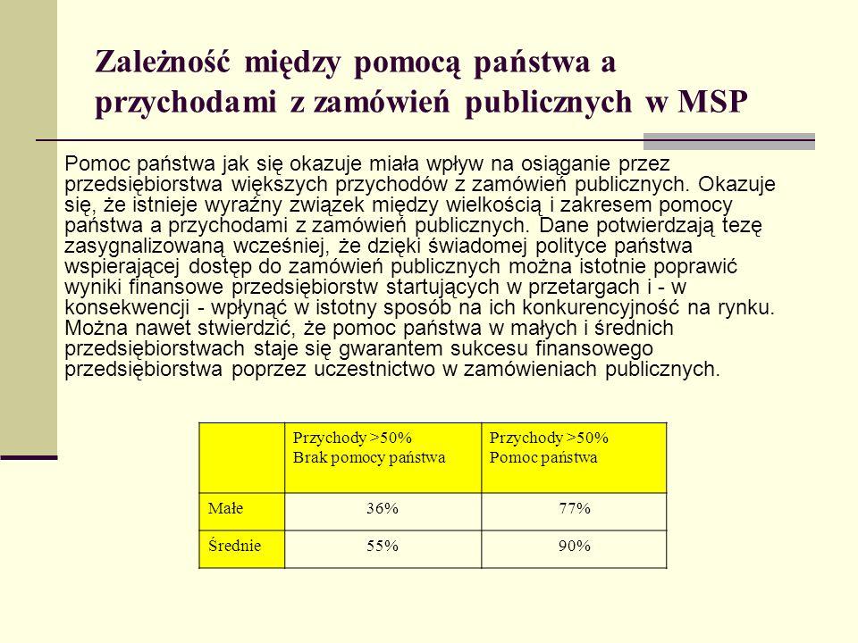 Zależność między pomocą państwa a przychodami z zamówień publicznych w MSP Pomoc państwa jak się okazuje miała wpływ na osiąganie przez przedsiębiorst