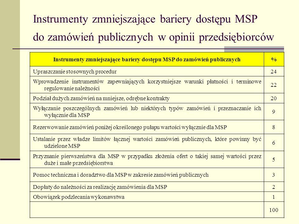 Instrumenty zmniejszające bariery dostępu MSP do zamówień publicznych w opinii przedsiębiorców Instrumenty zmniejszające bariery dostępu MSP do zamówi