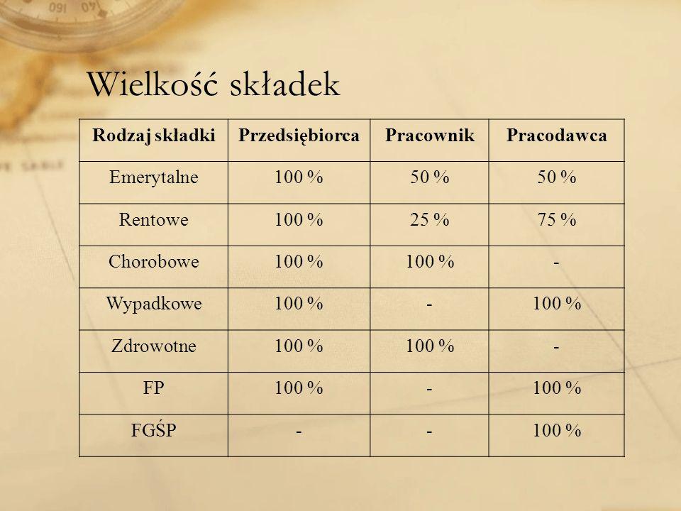 Wielkość składek Rodzaj składkiPrzedsiębiorcaPracownikPracodawca Emerytalne100 %50 % Rentowe100 %25 %75 % Chorobowe100 % - Wypadkowe100 %- Zdrowotne10