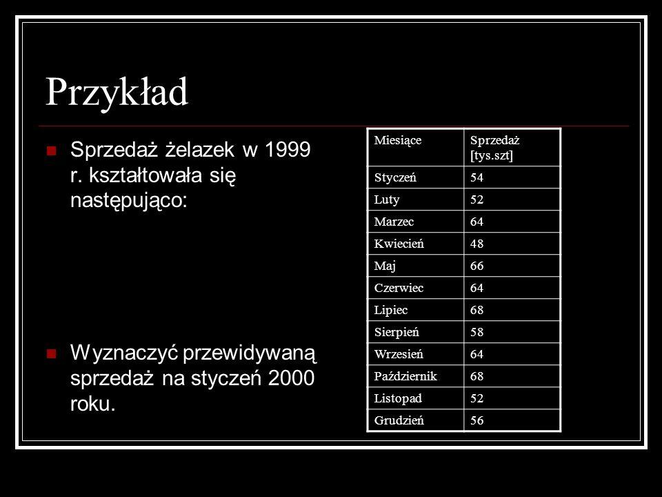 Przykład Sprzedaż żelazek w 1999 r. kształtowała się następująco: Wyznaczyć przewidywaną sprzedaż na styczeń 2000 roku. MiesiąceSprzedaż [tys.szt] Sty